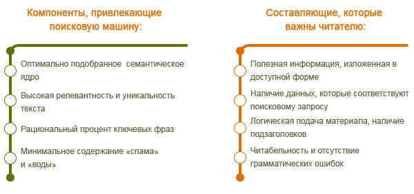 Рекламный текст и SEO: точки соприкосновения